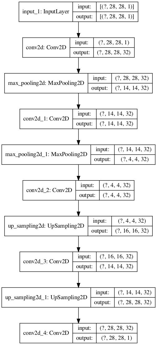 https://kumes.github.io/Blog/ConvolutionalAutoencoder/1_Autoencoder2DCNN_tf.png