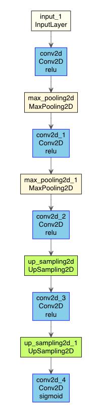 https://kumes.github.io/Blog/ConvolutionalAutoencoder/1_model.html