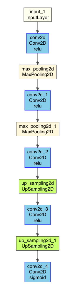 https://kumes.github.io/Blog/ConvolutionalAutoencoder/6_AutoencoderDenoising_model.html