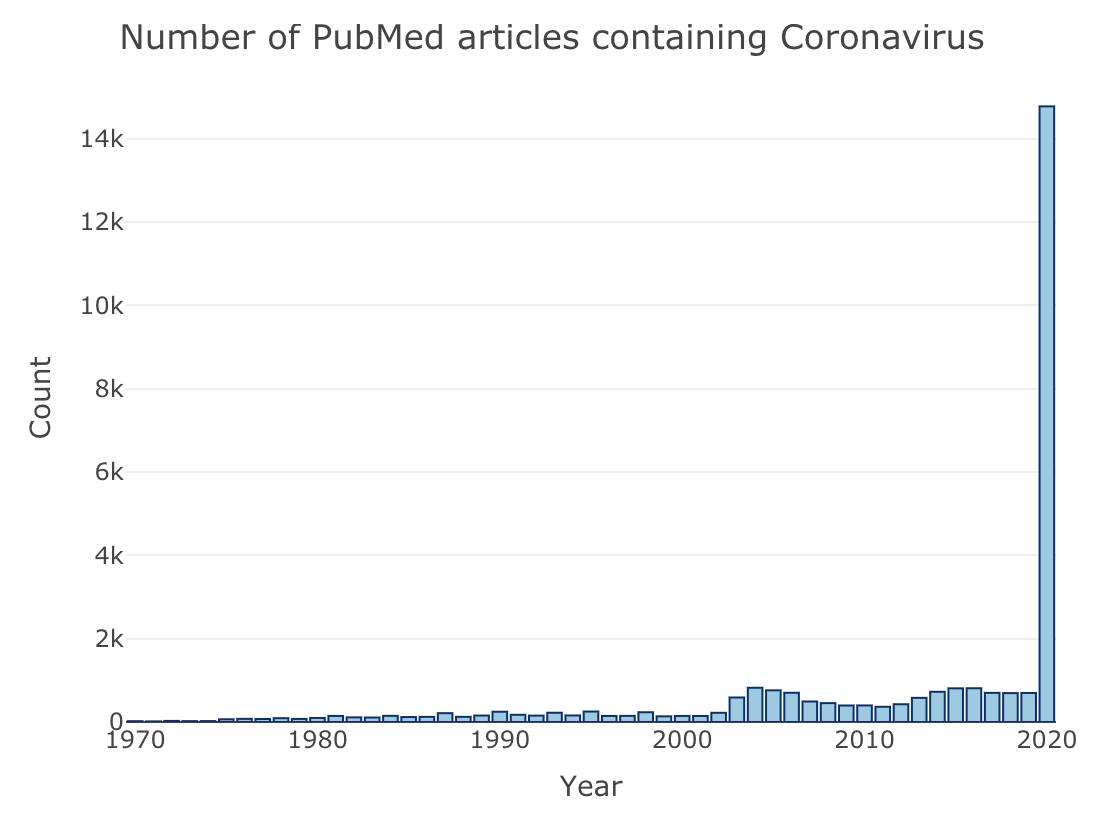 https://kumes.github.io/Blog/Search_PubMed/Coronavirus.html