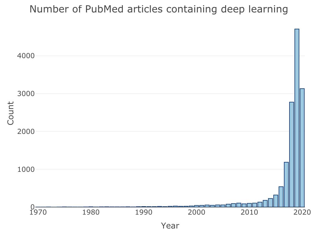 https://kumes.github.io/Blog/Search_PubMed/Deep_learning.html