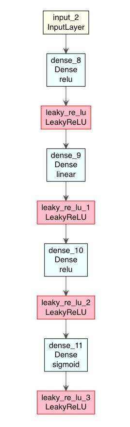 https://kumes.github.io/Blog/SimpleAutoencoder/Autoencoder1/Autoencoder1.html