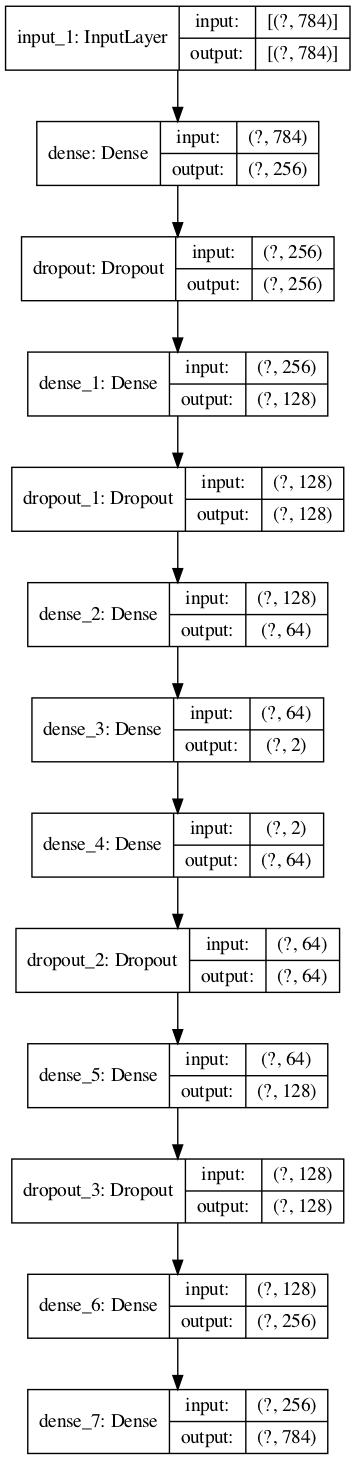https://kumes.github.io/Blog/SimpleAutoencoder/Autoencoder2/Autoencoder2_tf.png